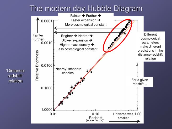 The modern day Hubble Diagram