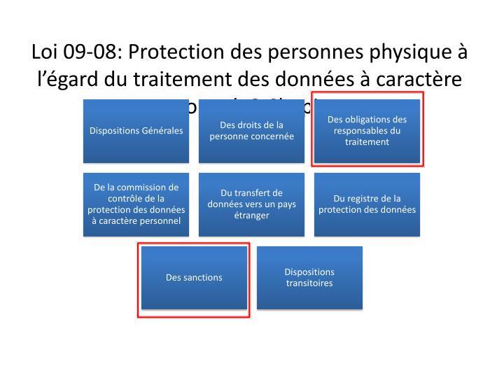 Loi 09-08: Protection des personnes physique à l'égard du traitement des données à caractère personnel: 8 Chapitres