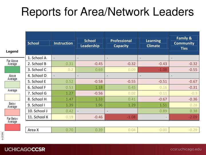 Reports for Area/Network Leaders