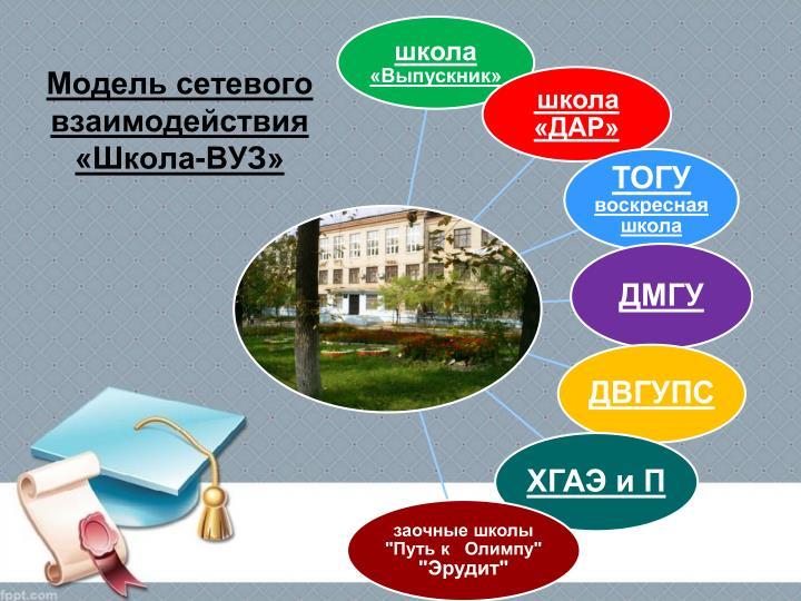 Модель сетевого взаимодействия «Школа-ВУЗ»