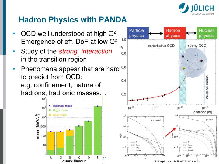 Hadron Physics with PANDA