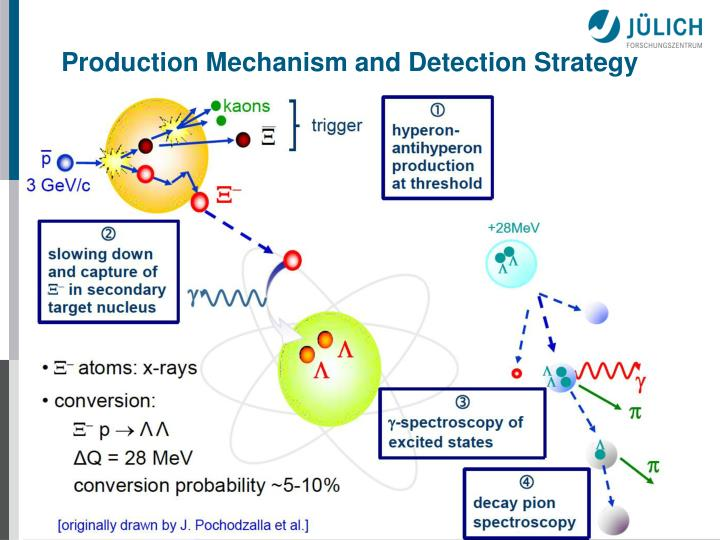 Production Mechanism and Detection Strategy