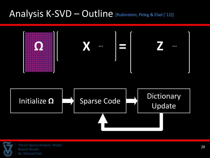 Analysis K-SVD – Outline