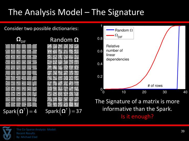 The Analysis Model – The Signature