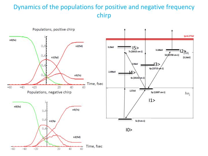 Dynamics of the populations for positive and negative