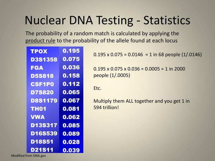 Nuclear DNA Testing - Statistics