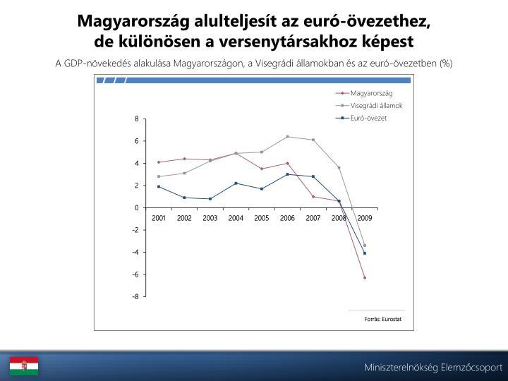 Magyarország alulteljesít az euró-övezethez,