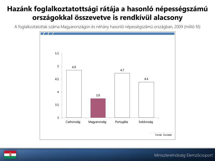 Hazánk foglalkoztatottsági rátája a hasonló népességszámú országokkal összevetve is rendkívül alacsony