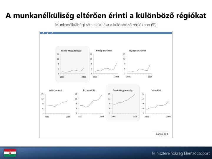 A munkanélküliség eltérően érinti a különböző régiókat