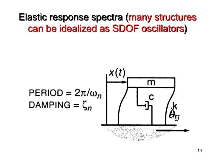 Elastic response spectra (