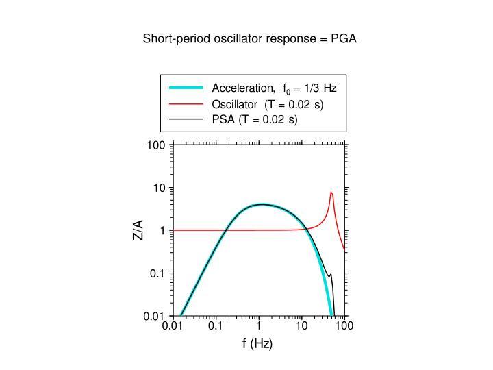 Short-period oscillator response = PGA