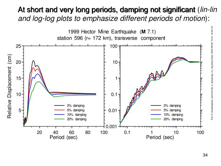 At short and very long periods, damping not significant