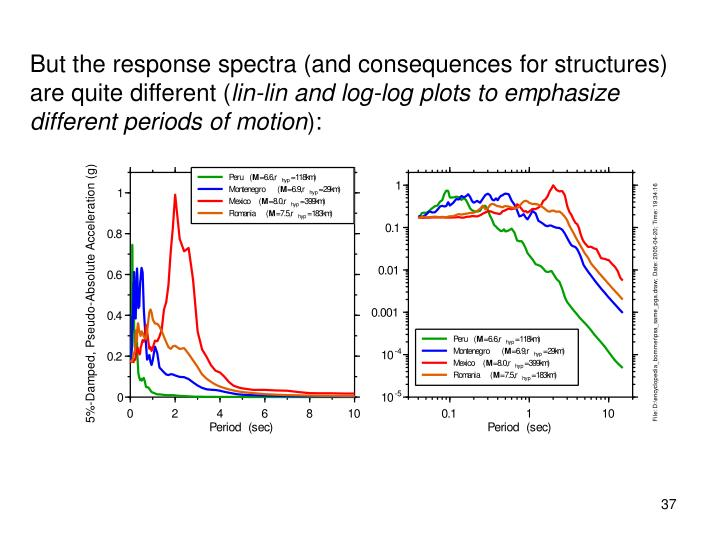 But the response spectra (and consequences for structures) are quite different (