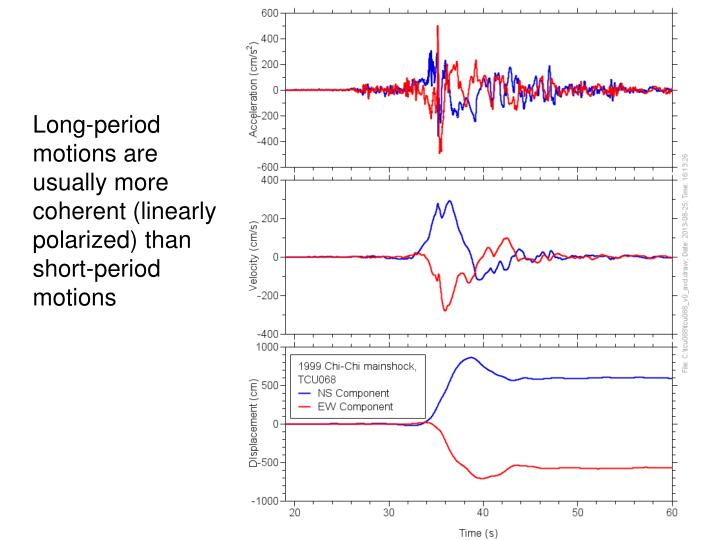 Long-period motions are usually more coherent (linearly polarized) than short-period motions