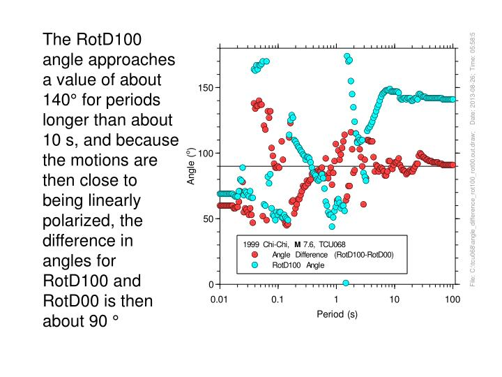 The RotD100 angle approaches a value of about 140° for periods longer than about 10 s, and because the motions are then close to being linearly polarized, the difference in angles for RotD100 and RotD00 is then about 90 °
