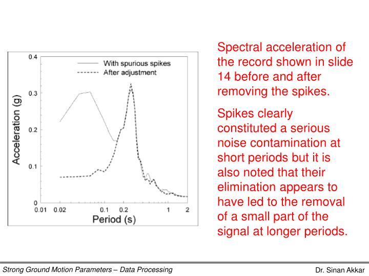 Spectral acceleration of the record shown in slide 14 before and after removing the spikes.