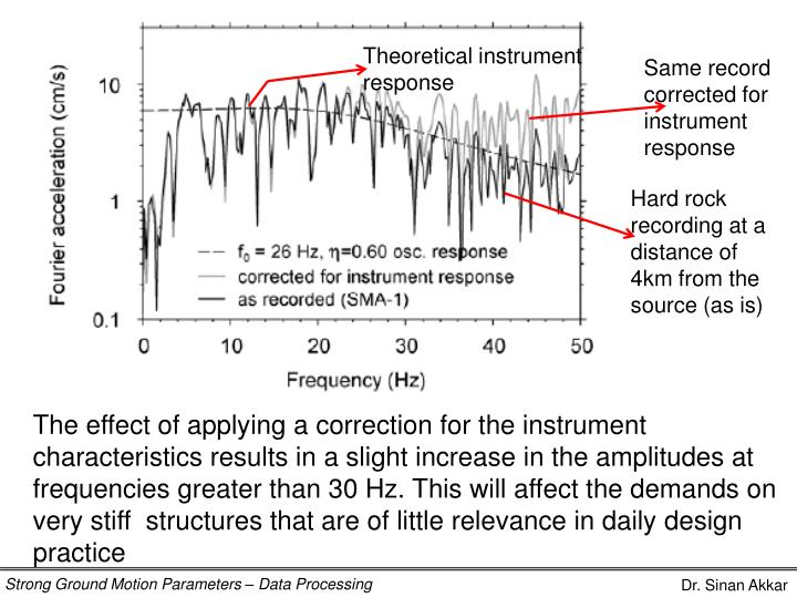 Theoretical instrument response