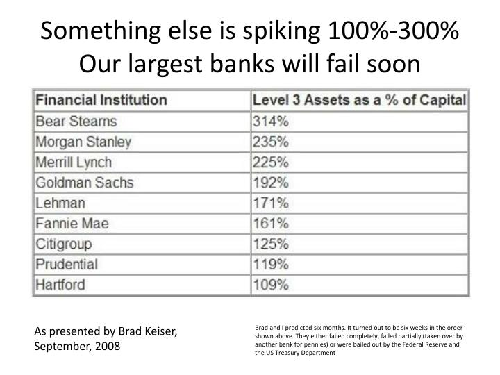 Something else is spiking 100 300 our largest banks will fail soon