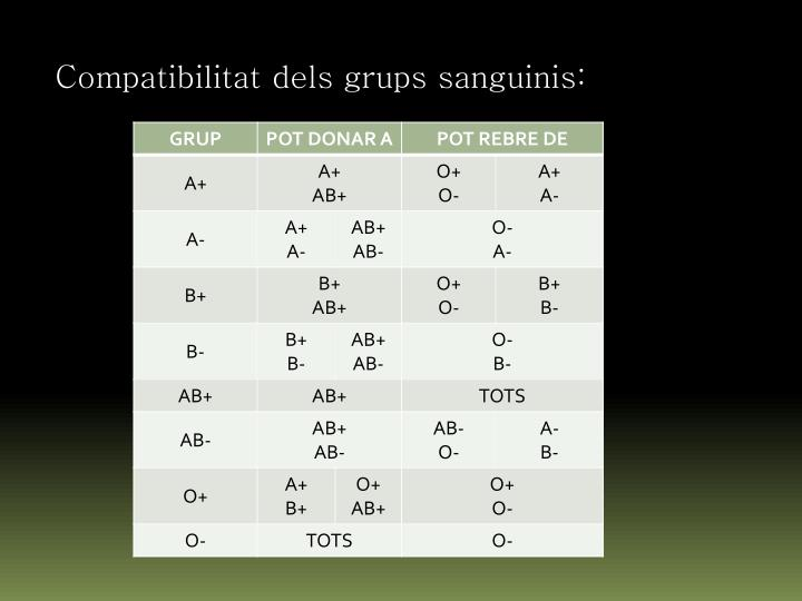 Compatibilitat dels grups sanguinis: