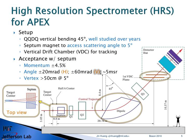 High Resolution Spectrometer (HRS)