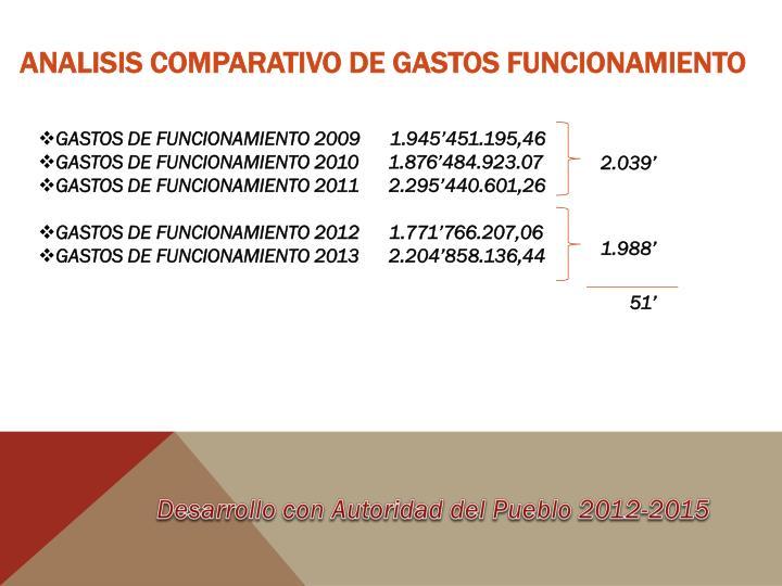 ANALISIS COMPARATIVO DE GASTOS FUNCIONAMIENTO
