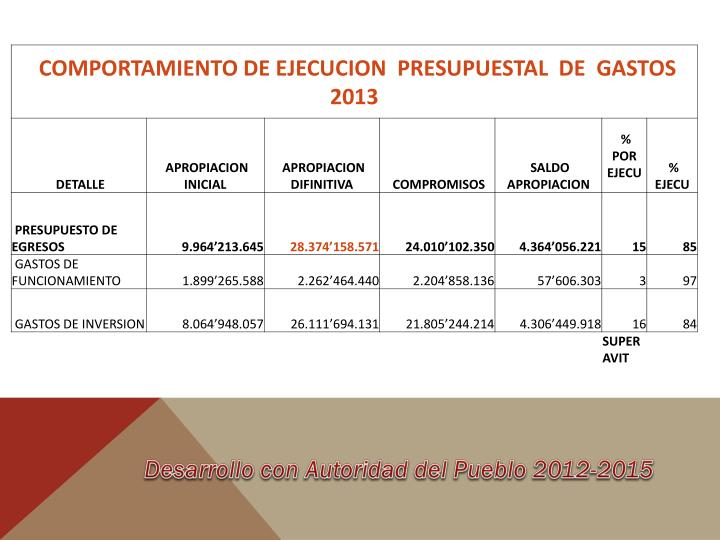 Desarrollo con Autoridad del Pueblo 2012-2015