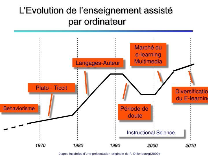 L'Evolution de l'enseignement assisté