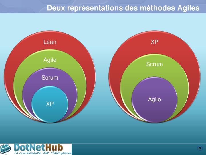 Deux représentations des méthodes Agiles