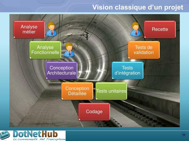 Vision classique d'un projet
