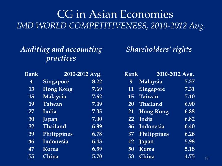 CG in Asian Economies