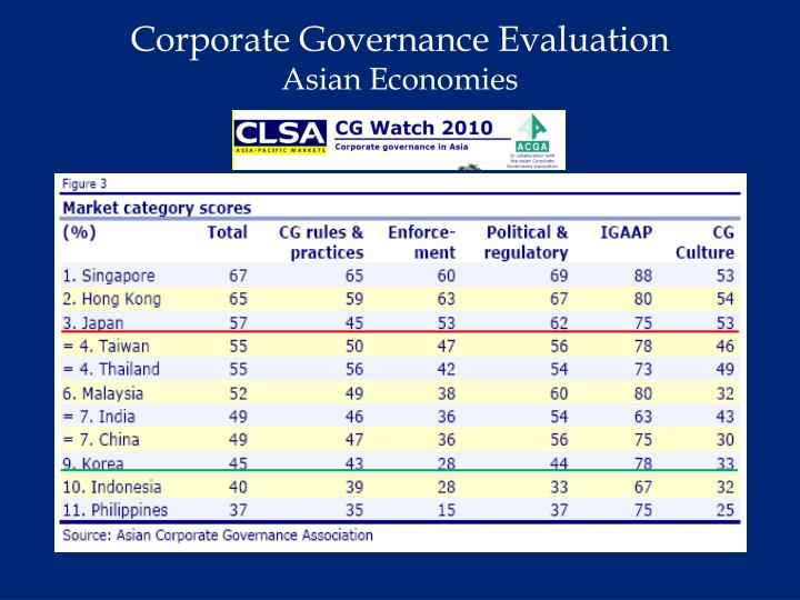 Corporate Governance Evaluation
