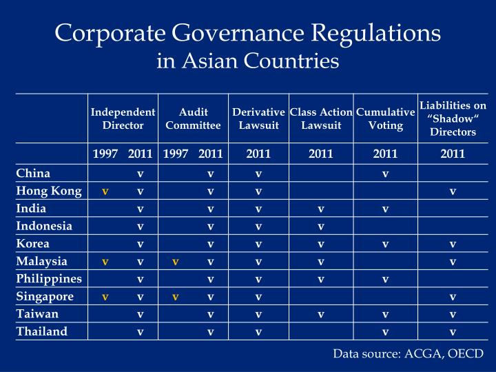 Corporate Governance Regulations