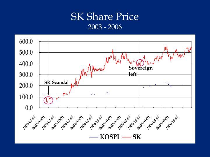 SK Share Price
