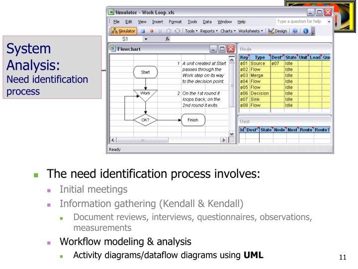 System Analysis:
