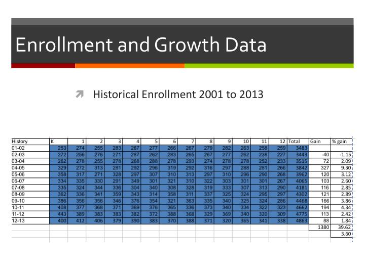 Enrollment and Growth Data