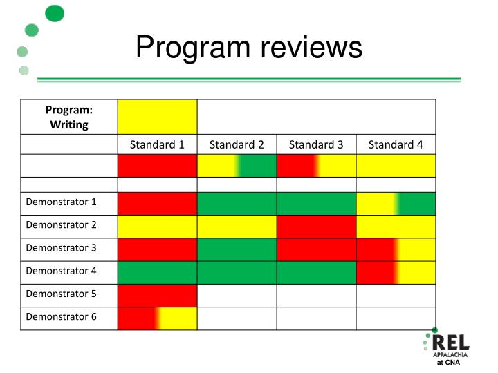 Program reviews