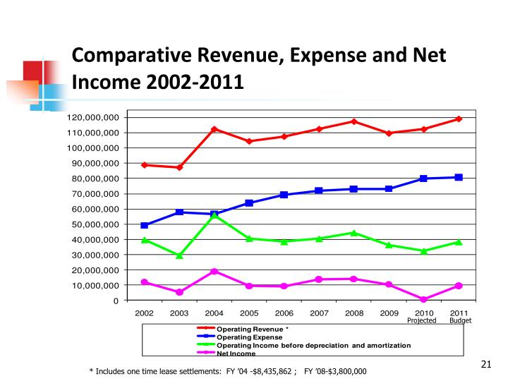 Comparative Revenue, Expense and Net Income 2002-2011