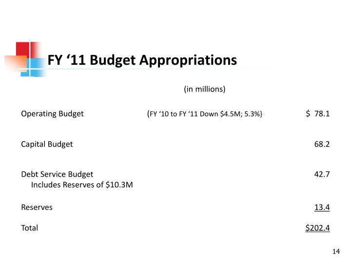 FY '11 Budget Appropriations