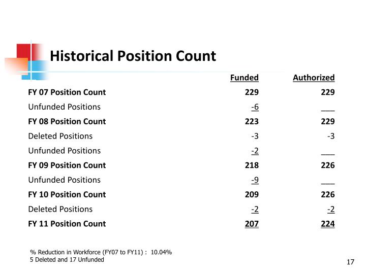 Historical Position Count
