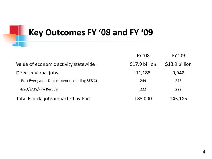 Key Outcomes FY '08 and FY '09