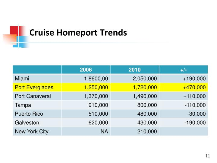 Cruise Homeport Trends