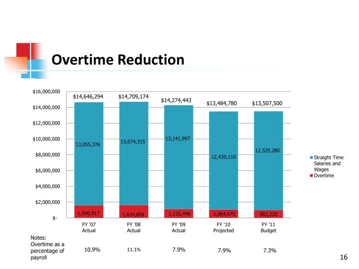 Overtime Reduction