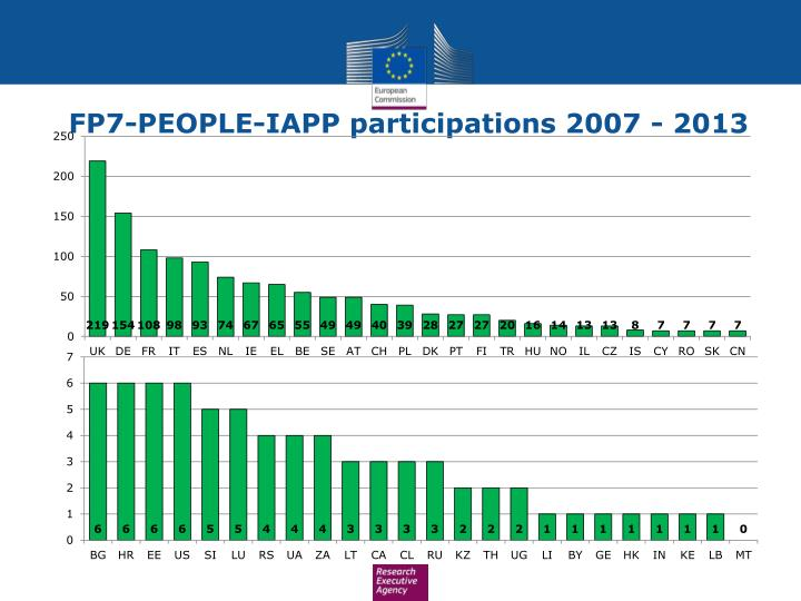 FP7-PEOPLE-IAPP participations 2007 - 2013