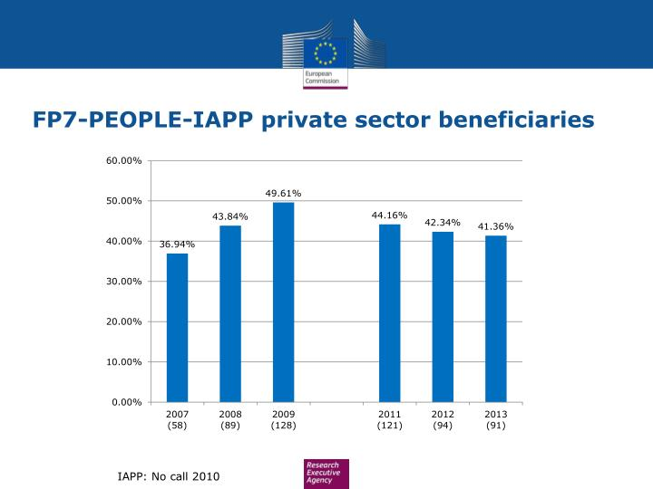 FP7-PEOPLE-IAPP private sector beneficiaries
