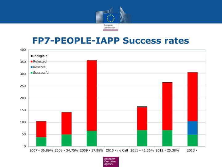 FP7-PEOPLE-IAPP Success rates
