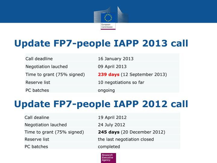 Update FP7-people