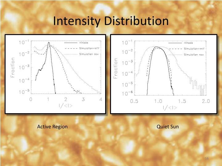 Intensity Distribution