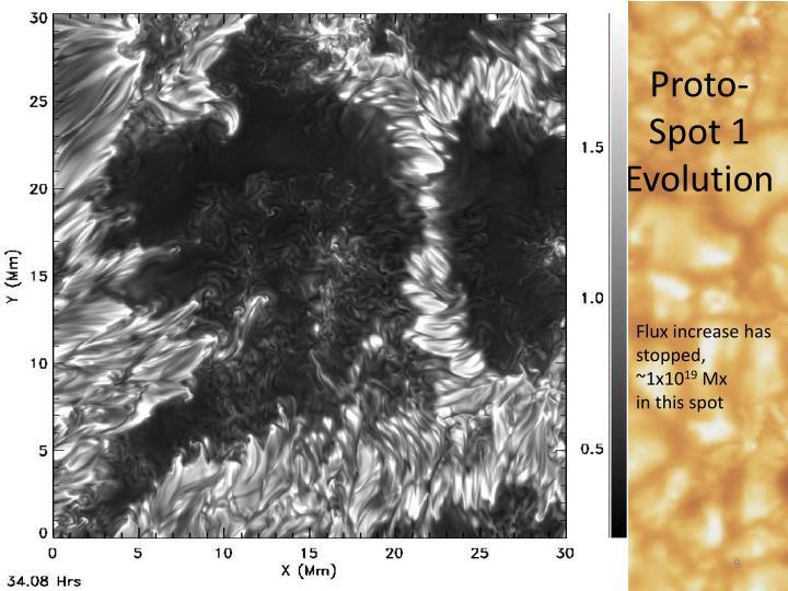 Proto-Spot 1 Evolution