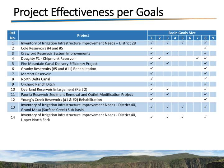 Project Effectiveness per Goals