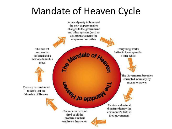 Mandate of Heaven Cycle